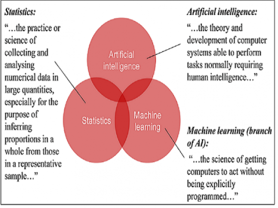 Definitions of statistics, artificial intelligence and machine learning